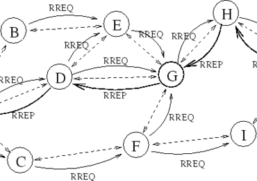 Ad hoc Network (Part III) : Reactive Routing Protocol concep ...