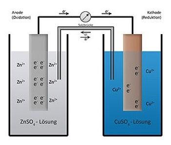 เซลล์ไฟฟ้าที่เกิดจากปฏิกิริยาเคมี