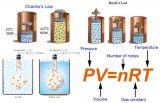 ทฤษฎีจลน์ของแก๊ส (Kinetic Theory of Gases)