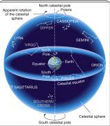 ทรงกลมฟ้า (Celestial Sphere)