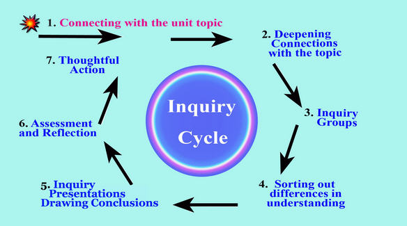 Water_Inquiry_Cycle