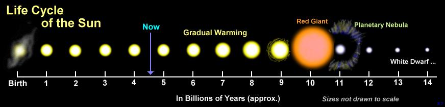 วิวัฒนาการของดวงอาทิตย์