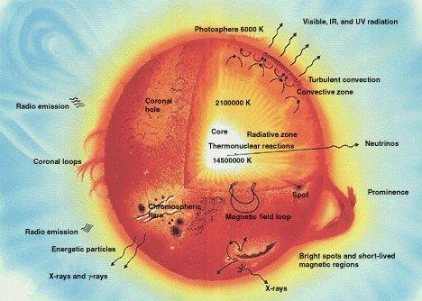 โครงสร้างและส่วนประกอบของดวงอาทิตย์
