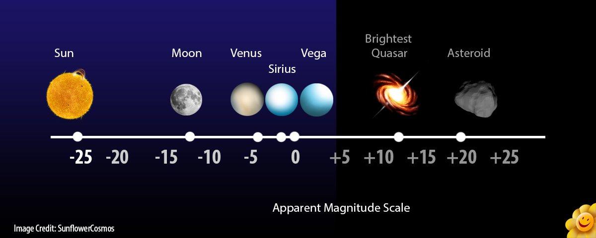 เปรียบเทียบโชติมาตรปรากฎของดวงดาวต่าง ๆ ที่สังเกตบนโลก