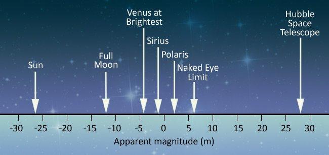 ความสามารถในการสังเกตความสว่างของดวงดาว หรือโชติมาตรปรากฎที่มนุษย์สามารถสังเกตเห็นได้